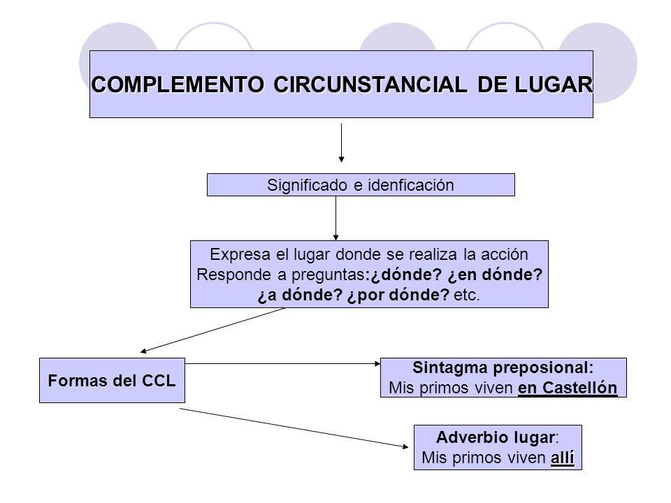 COMPLEMENTO CIRCUNSTANCIAL DE LUGAR Significado e idenficación Expresa el lugar donde se realiza la acción Responde a preguntas:¿dónde? ¿en dónde? ¿a