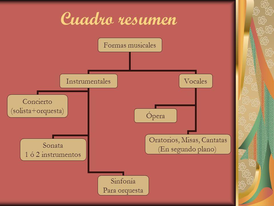 Cuadro resumen Formas musicales Instrumentales Concierto (solista+orquesta) Sonata 1 ó 2 instrumentos Sinfonía Para orquesta Vocales Ópera Oratorios,