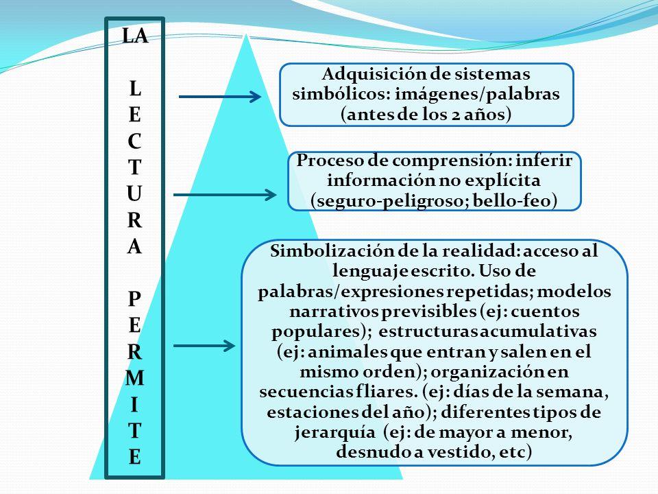 Adquisición de sistemas simbólicos: imágenes/palabras (antes de los 2 años) Proceso de comprensión: inferir información no explícita (seguro-peligroso