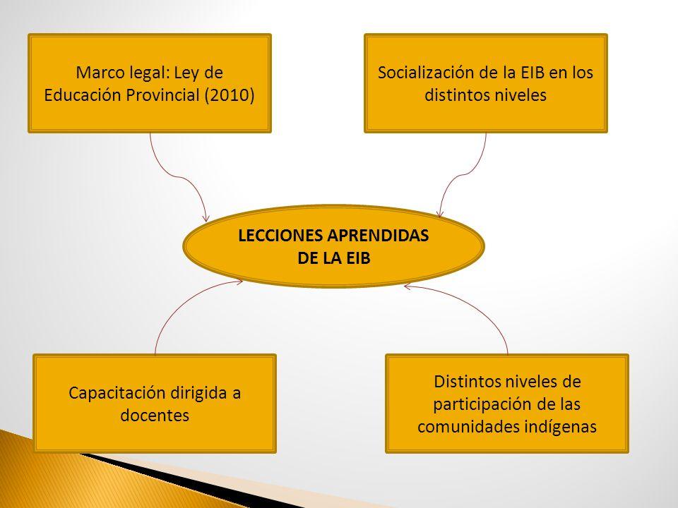 LECCIONES APRENDIDAS DE LA EIB Marco legal: Ley de Educación Provincial (2010) Capacitación dirigida a docentes Distintos niveles de participación de