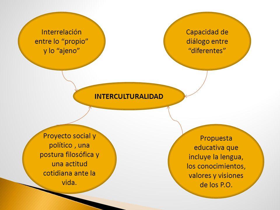 INTERCULTURALIDAD Interrelación entre lo propio y lo ajeno Proyecto social y político, una postura filosófica y una actitud cotidiana ante la vida. Pr