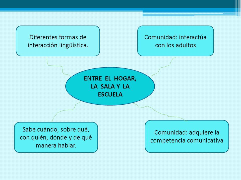 ENTRE EL HOGAR, LA SALA Y LA ESCUELA Diferentes formas de interacción lingüística. Comunidad: interactúa con los adultos Comunidad: adquiere la compet