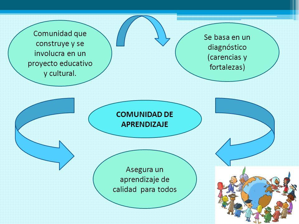 COMUNIDAD DE APRENDIZAJE Comunidad que construye y se involucra en un proyecto educativo y cultural. Asegura un aprendizaje de calidad para todos Se b
