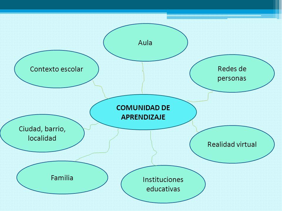 COMUNIDAD DE APRENDIZAJE Contexto escolar Ciudad, barrio, localidad Realidad virtual Aula Instituciones educativas Redes de personas Familia