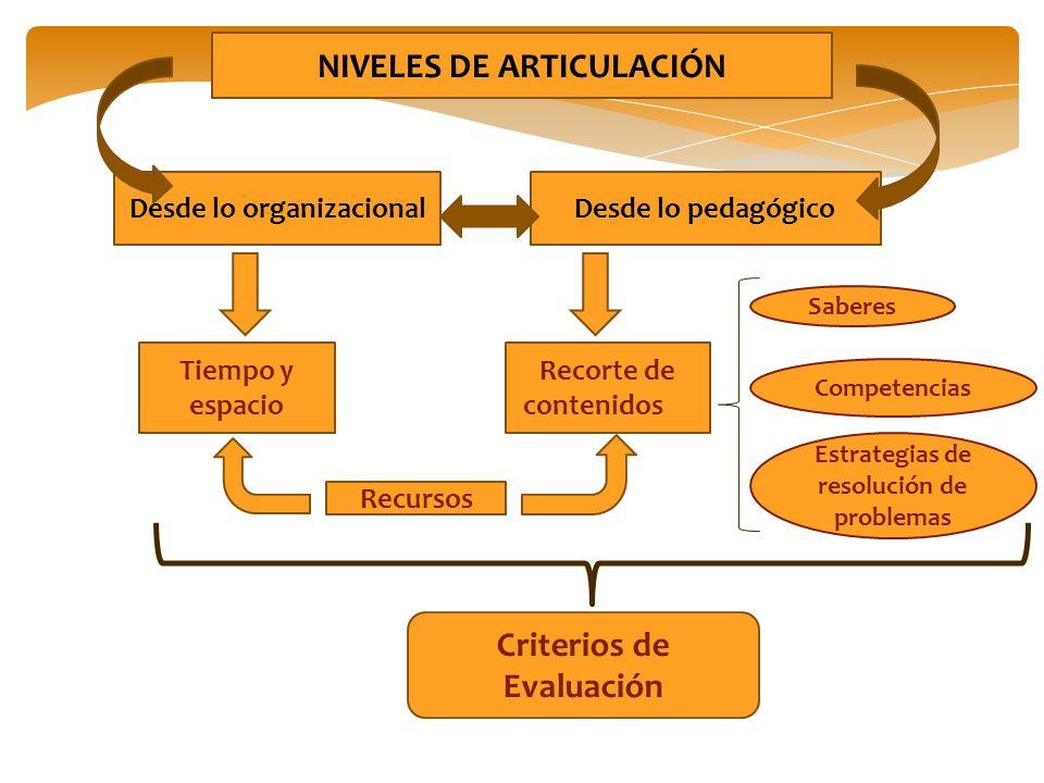 NIVELES DE ARTICULACIÓN Desde lo organizacionalDesde lo pedagógico Recorte de contenidos Saberes Competencias Estrategias de resolución de problemas T