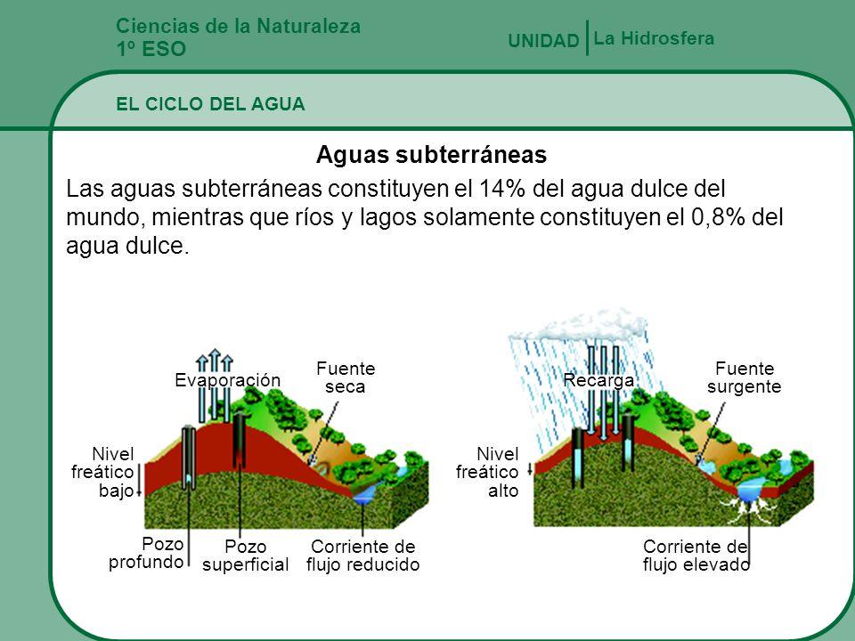 Ciencias de la Naturaleza 1º ESO La Hidrosfera UNIDAD EL CICLO DEL AGUA