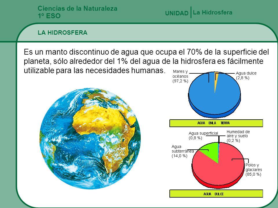 Ciencias de la Naturaleza 1º ESO La Hidrosfera UNIDAD La Tierra Se organiza en Capas Son GeosferaBiosferaHidrosferaAtmósfera Estas capas Se relacionan