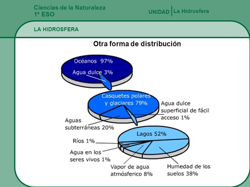 Ciencias de la Naturaleza 1º ESO LA HIDROSFERA La Hidrosfera UNIDAD Es un manto discontinuo de agua que ocupa el 70% de la superficie del planeta, sól