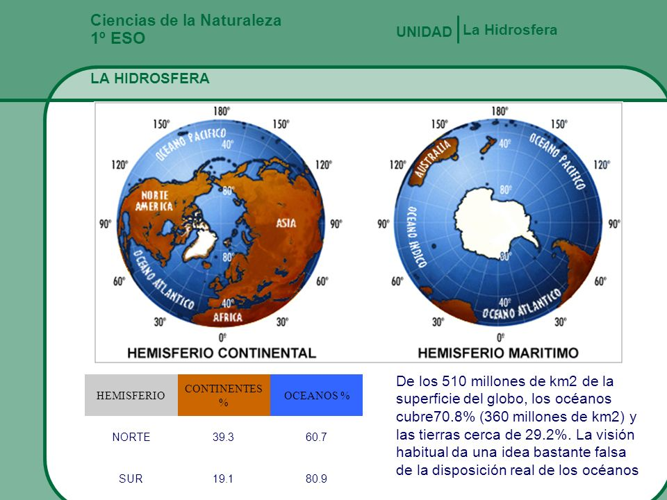 Fernando Gómez Antón Ciencias de la Naturaleza 1º ESO LA HIDROSFERA La Hidrosfera UNIDAD Otra forma de distribución