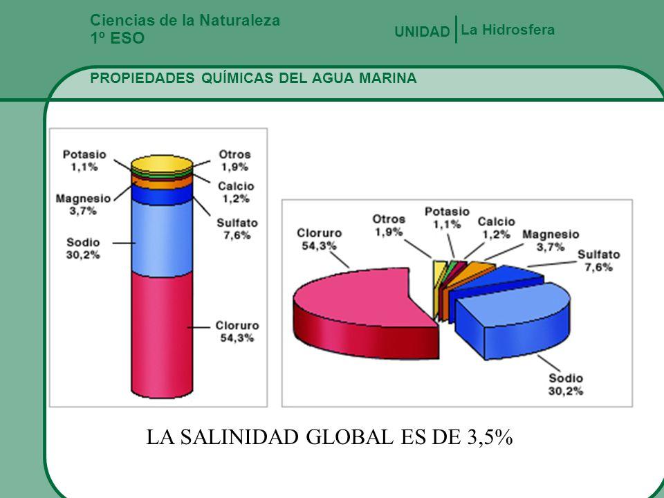 Fernando Gómez Antón Ciencias de la Naturaleza 1º ESO LA HIDROSFERA La Hidrosfera UNIDAD HEMISFERIO CONTINENTES % OCEANOS % NORTE39.360.7 SUR19.180.9
