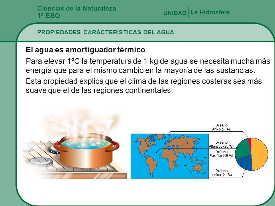 Ciencias de la Naturaleza 1º ESO PROPIEDADES CARÁCTERÍSTICAS DEL AGUA La Hidrosfera UNIDAD La densidad máxima del agua se da a los 4ºC y es 1 Kg/L Com