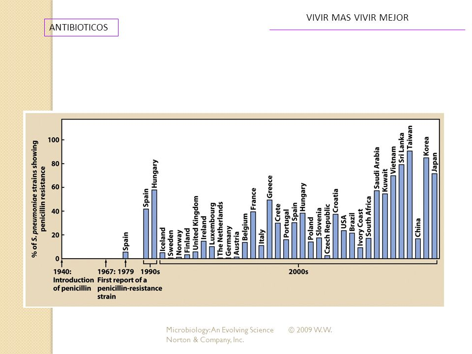 ANTIBIOTICOS VIVIR MAS VIVIR MEJOR Microbiology: An Evolving Science © 2009 W. W. Norton & Company, Inc.