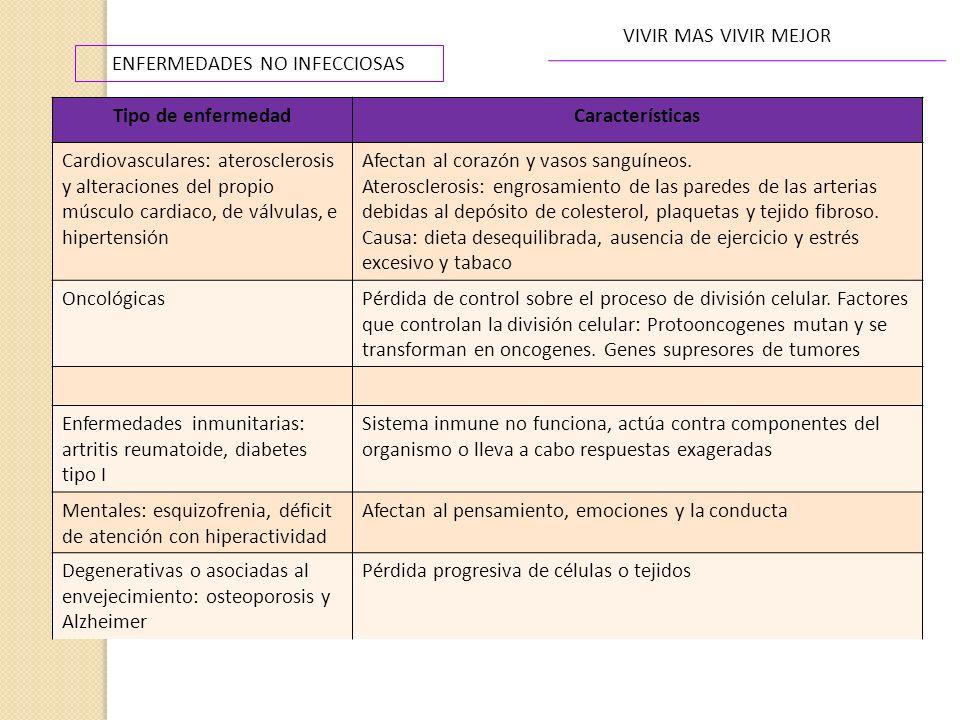 VIVIR MAS VIVIR MEJOR ENFERMEDADES NO INFECCIOSAS Tipo de enfermedadCaracterísticas Cardiovasculares: aterosclerosis y alteraciones del propio músculo
