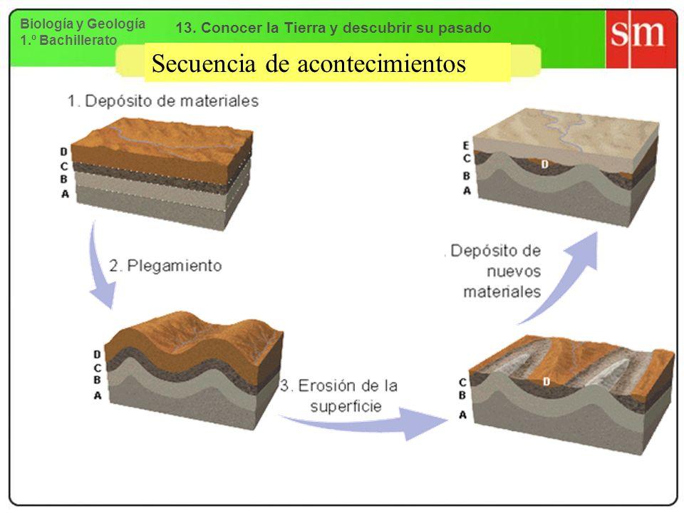 Secuencia de acontecimientos Biología y Geología 1.º Bachillerato 13. Conocer la Tierra y descubrir su pasado