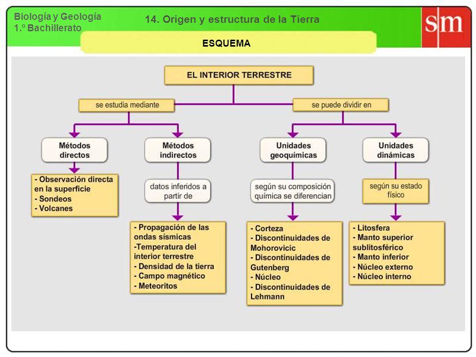 Biología y Geología 1.º Bachillerato 14. Origen y estructura de la Tierra ESQUEMA