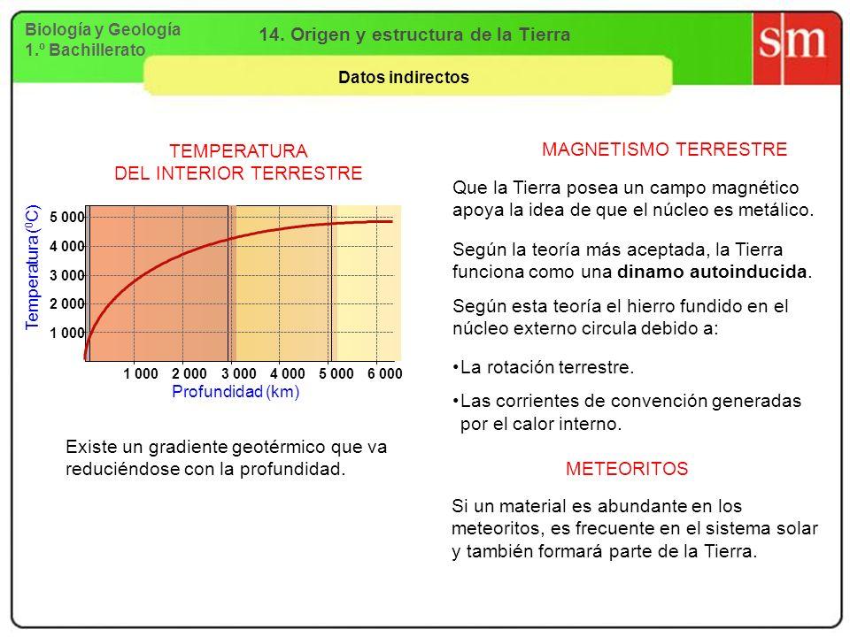 Biología y Geología 1.º Bachillerato 14. Origen y estructura de la Tierra Datos indirectos TEMPERATURA DEL INTERIOR TERRESTRE Profundidad (km) Tempera