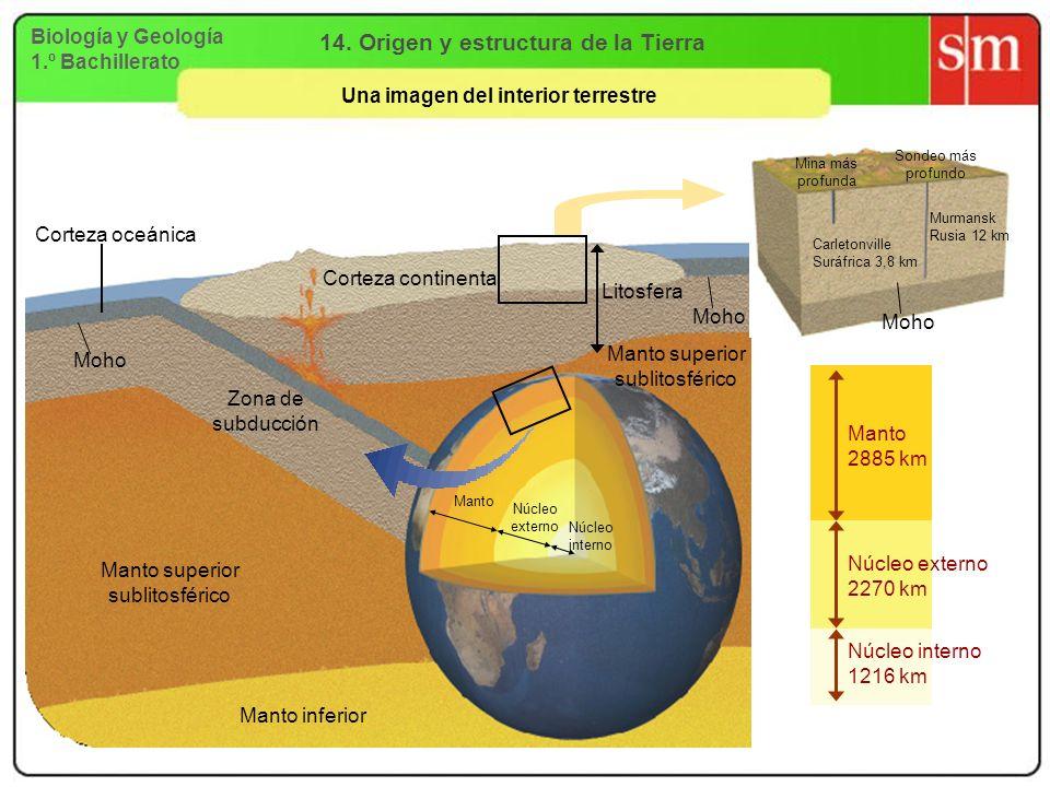 Biología y Geología 1.º Bachillerato 14. Origen y estructura de la Tierra Una imagen del interior terrestre Litosfera Moho Zona de subducción Manto su