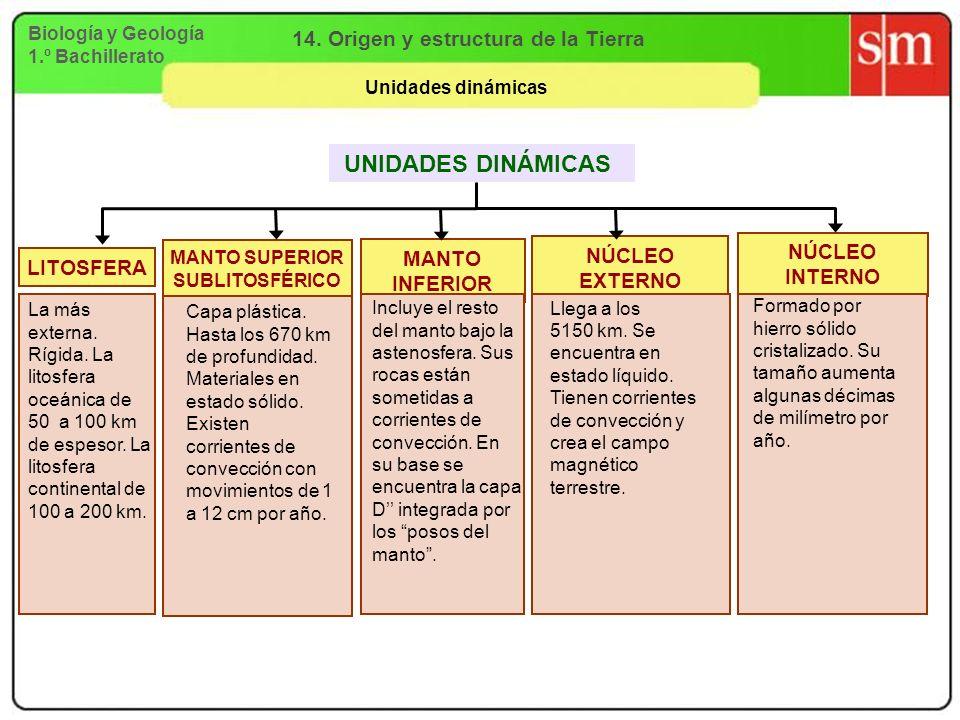 Biología y Geología 1.º Bachillerato 14. Origen y estructura de la Tierra Unidades dinámicas LITOSFERA NÚCLEO EXTERNO MANTO INFERIOR NÚCLEO INTERNO La