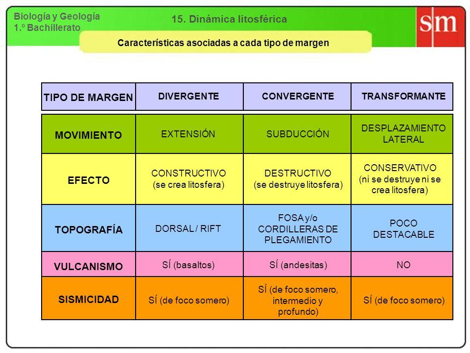 Biología y Geología 1.º Bachillerato 15. Dinámica litosférica Características asociadas a cada tipo de margen TIPO DE MARGEN DIVERGENTECONVERGENTETRAN