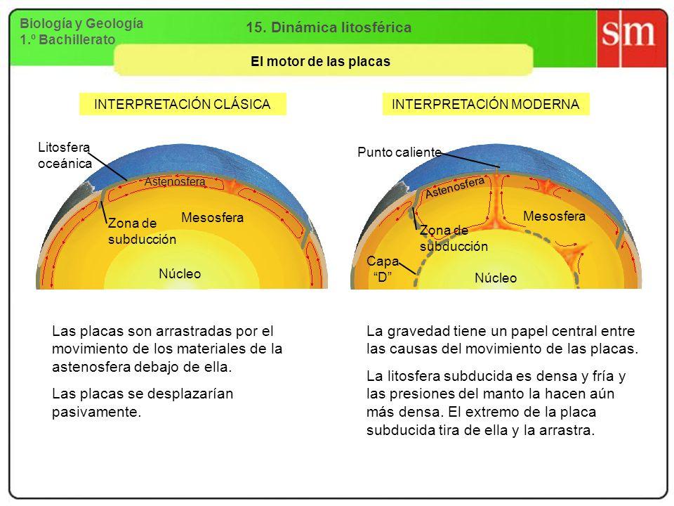 Biología y Geología 1.º Bachillerato 15. Dinámica litosférica El motor de las placas INTERPRETACIÓN CLÁSICAINTERPRETACIÓN MODERNA Las placas son arras