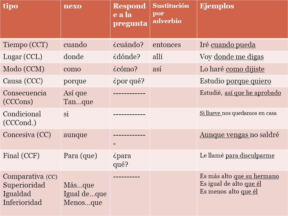 tiponexoRespond e a la pregunta Sustitución por adverbio Ejemplos Tiempo (CCT)cuando¿cuándo?entoncesIré cuando pueda Lugar (CCL)donde¿dónde?allíVoy do