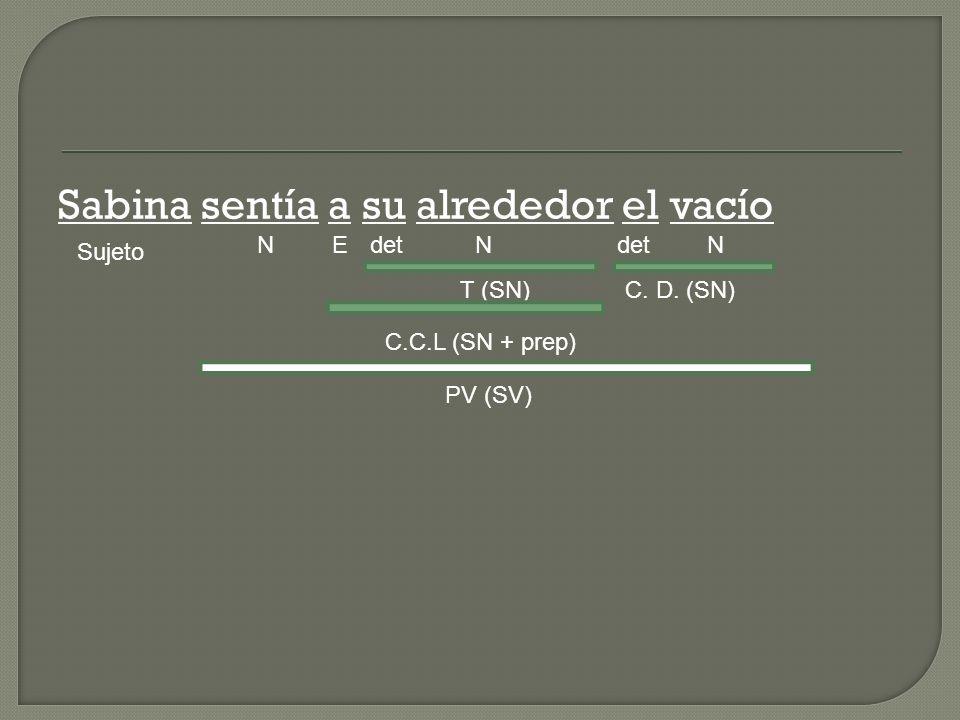 Sabina sentía a su alrededor el vacío Sujeto NdetN NE C. D. (SN)T (SN) C.C.L (SN + prep) PV (SV)