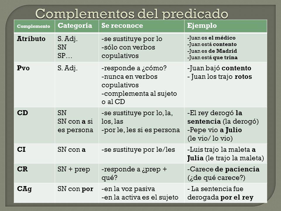 Complemento CategoríaSe reconoceEjemplo AtributoS.