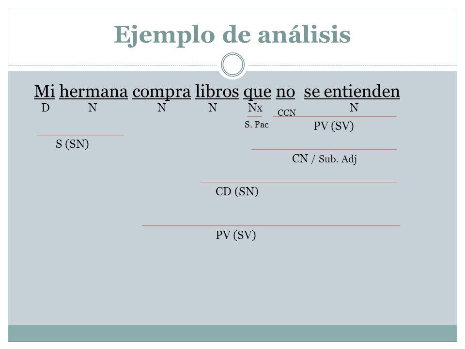 Ejemplo de análisis Mi hermana compra libros que no se entienden NNNND CCN Nx S (SN) S. Pac PV (SV) CN / Sub. Adj CD (SN) PV (SV)