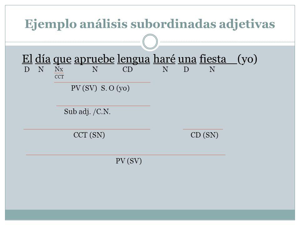 Ejemplo análisis subordinadas adjetivas El día que apruebe lengua haré una fiesta (yo) NCDN Nx NDND CCT PV (SV) S. O (yo) Sub adj. /C.N. CCT (SN) PV (