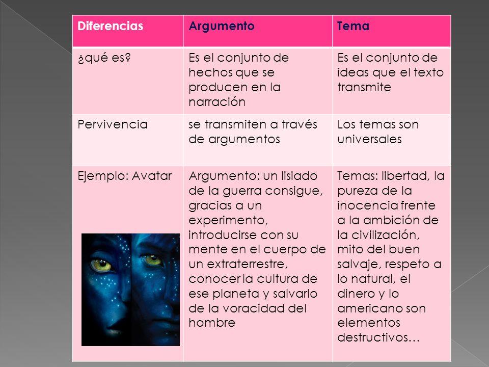 DiferenciasArgumentoTema ¿qué es?Es el conjunto de hechos que se producen en la narración Es el conjunto de ideas que el texto transmite Pervivenciase