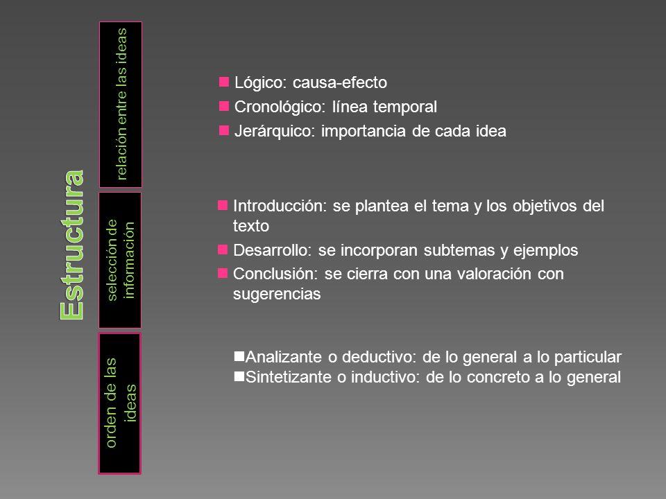 relación entre las ideas selección de información Lógico: causa-efecto Cronológico: línea temporal Jerárquico: importancia de cada idea Introducción: