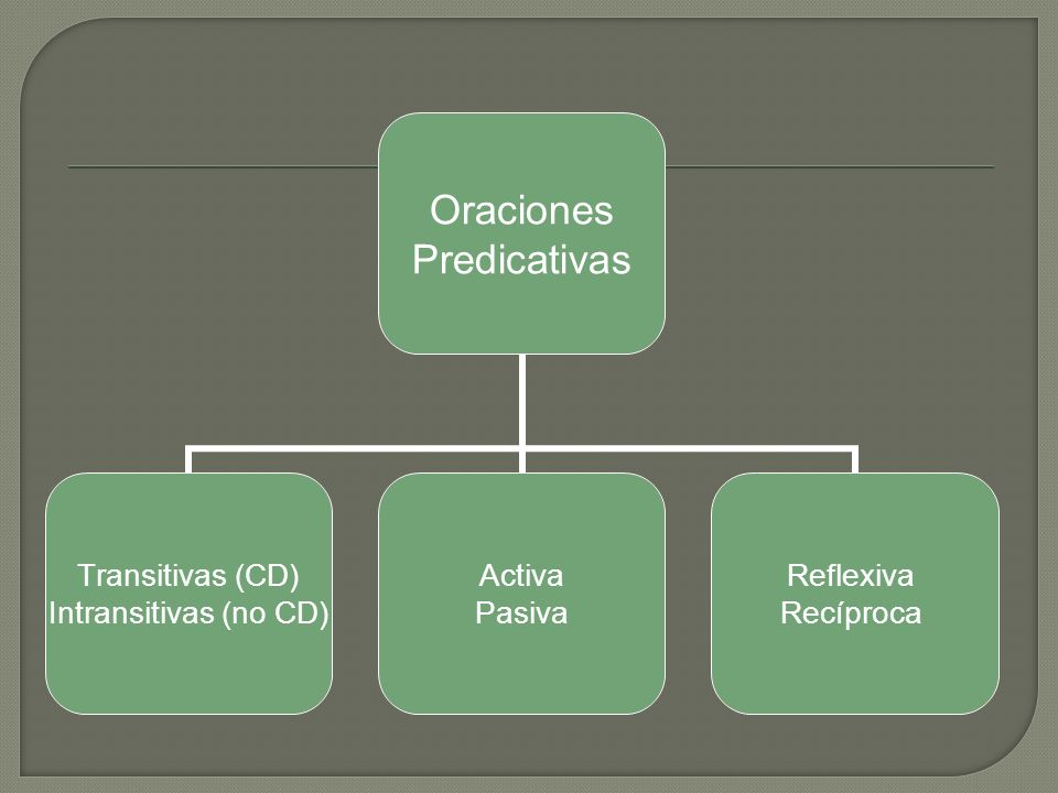 Oraciones Predicativas Transitivas (CD) Intransitivas (no CD) Activa Pasiva Reflexiva Recíproca