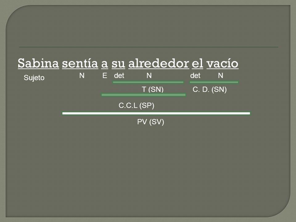 Sabina sentía a su alrededor el vacío Sujeto NdetN NE C. D. (SN)T (SN) C.C.L (SP) PV (SV)