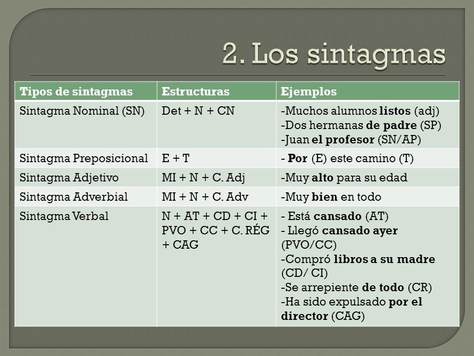 Tipos de sintagmasEstructurasEjemplos Sintagma Nominal (SN)Det + N + CN-Muchos alumnos listos (adj) -Dos hermanas de padre (SP) -Juan el profesor (SN/