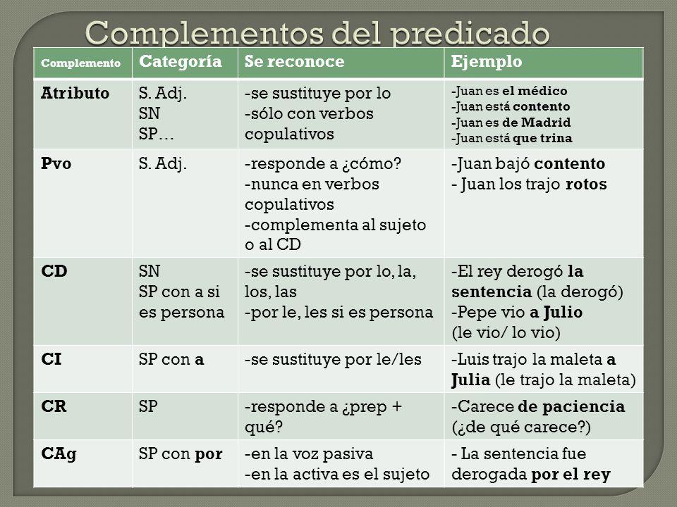 Complemento CategoríaSe reconoceEjemplo AtributoS. Adj. SN SP… -se sustituye por lo -sólo con verbos copulativos -Juan es el médico -Juan está content