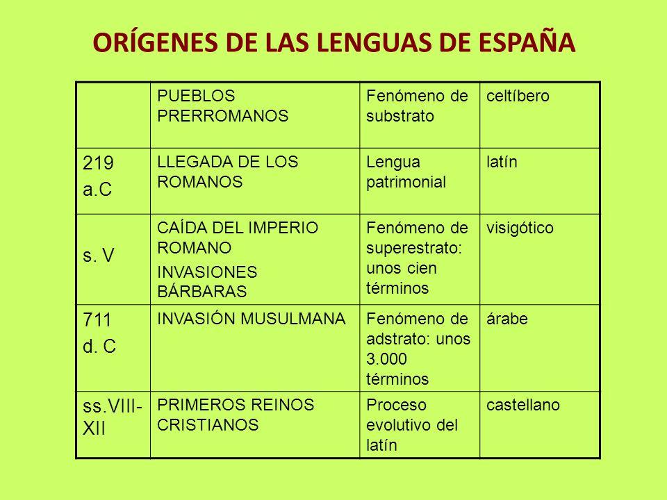 ORÍGENES DE LAS LENGUAS DE ESPAÑA PUEBLOS PRERROMANOS Fenómeno de substrato celtíbero 219 a.C LLEGADA DE LOS ROMANOS Lengua patrimonial latín s. V CAÍ