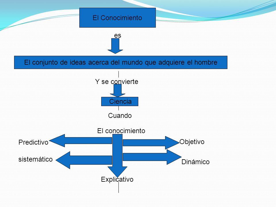 El Conocimiento es El conjunto de ideas acerca del mundo que adquiere el hombre Y se convierte Ciencia Cuando El conocimiento sistemático Predictivo Objetivo Dinámico Explicativo