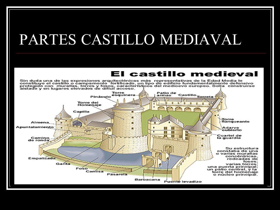 PARTES CASTILLO MEDIAVAL