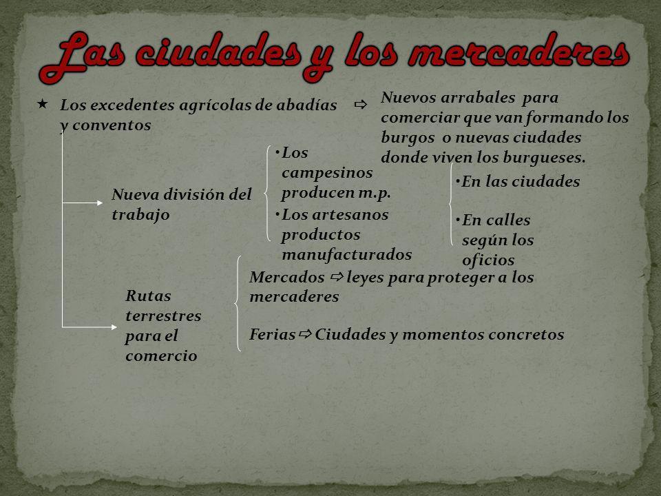 Los excedentes agrícolas de abadías y conventos Nueva división del trabajo Los campesinos producen m.p. Los artesanos productos manufacturados En call