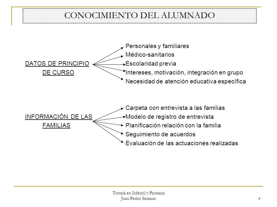 Tutoría en Infantil y Primaria Juan Pedro Serrano 4 CONOCIMIENTO DEL ALUMNADO Personales y familiares Médico-sanitarios DATOS DE PRINCIPIOEscolaridad