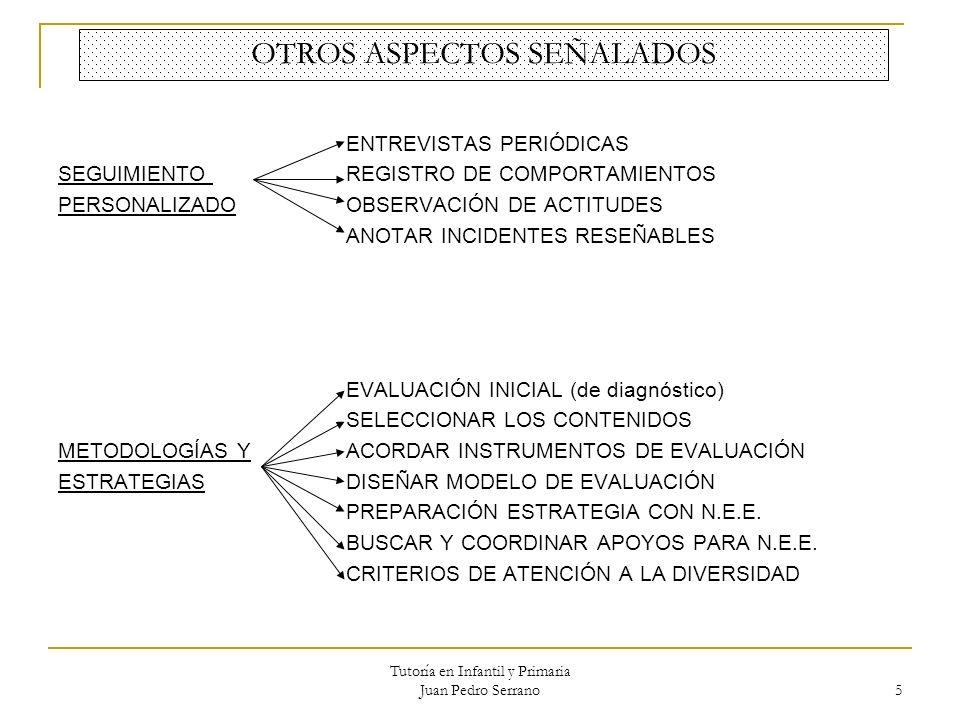 Tutoría en Infantil y Primaria Juan Pedro Serrano 5 OTROS ASPECTOS SEÑALADOS ENTREVISTAS PERIÓDICAS SEGUIMIENTO REGISTRO DE COMPORTAMIENTOS PERSONALIZ
