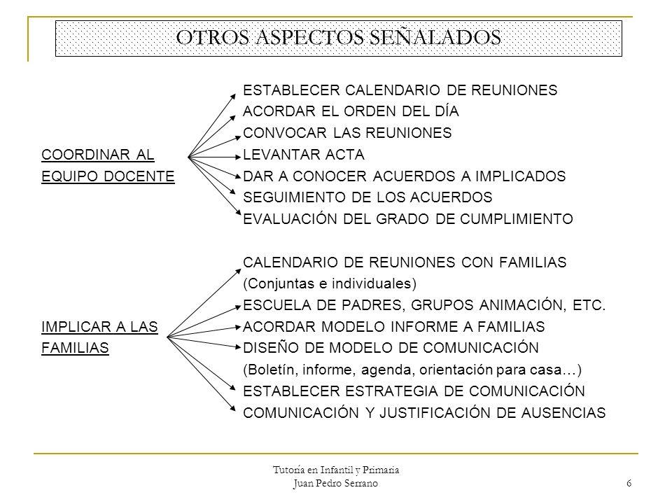 Tutoría en Infantil y Primaria Juan Pedro Serrano 6 OTROS ASPECTOS SEÑALADOS ESTABLECER CALENDARIO DE REUNIONES ACORDAR EL ORDEN DEL DÍA CONVOCAR LAS