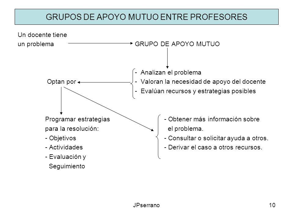 JPserrano10 GRUPOS DE APOYO MUTUO ENTRE PROFESORES Un docente tiene un problemaGRUPO DE APOYO MUTUO - Analizan el problema Optan por- Valoran la neces