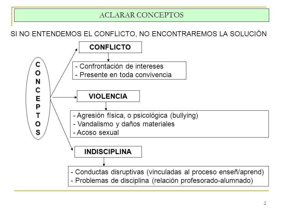 2 ACLARAR CONCEPTOS SI NO ENTENDEMOS EL CONFLICTO, NO ENCONTRAREMOS LA SOLUCIÓN CONCEPTOS CONFLICTO - Confrontación de intereses - Presente en toda co