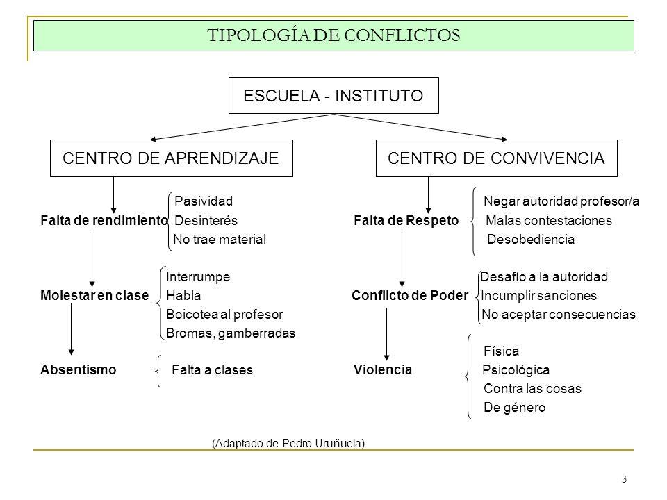 3 TIPOLOGÍA DE CONFLICTOS Pasividad Negar autoridad profesor/a Falta de rendimiento Desinterés Falta de Respeto Malas contestaciones No trae material
