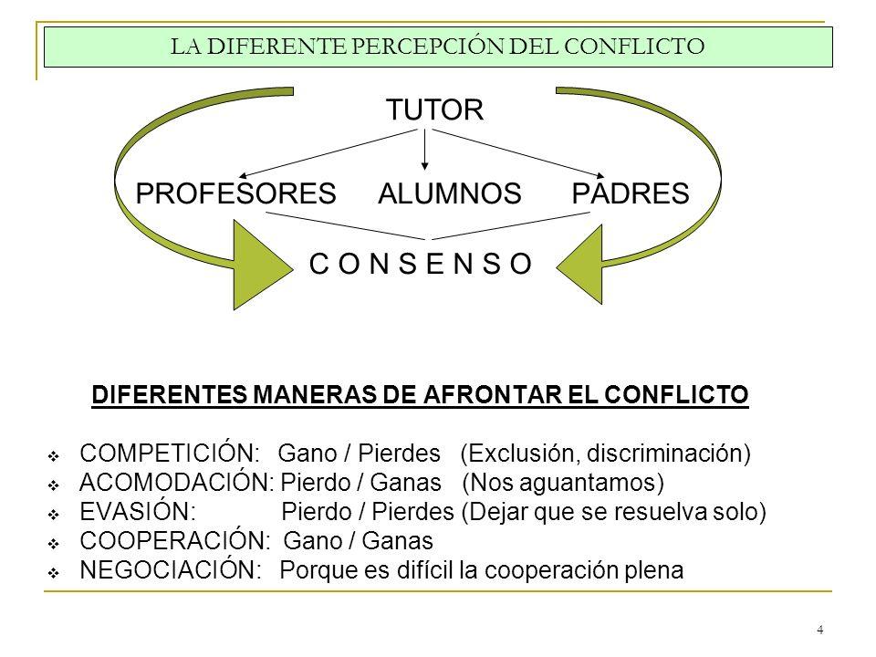 4 LA DIFERENTE PERCEPCIÓN DEL CONFLICTO PROFESORES ALUMNOS PADRES C O N S E N S O DIFERENTES MANERAS DE AFRONTAR EL CONFLICTO COMPETICIÓN: Gano / Pier