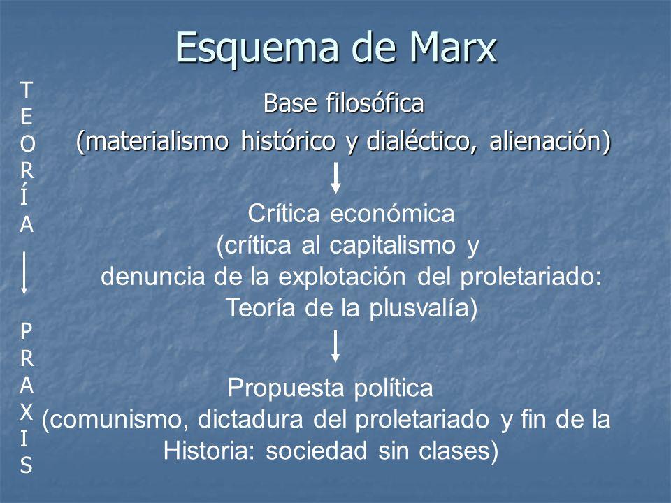 Esquema de Marx Base filosófica (materialismo histórico y dialéctico, alienación) Crítica económica (crítica al capitalismo y denuncia de la explotaci