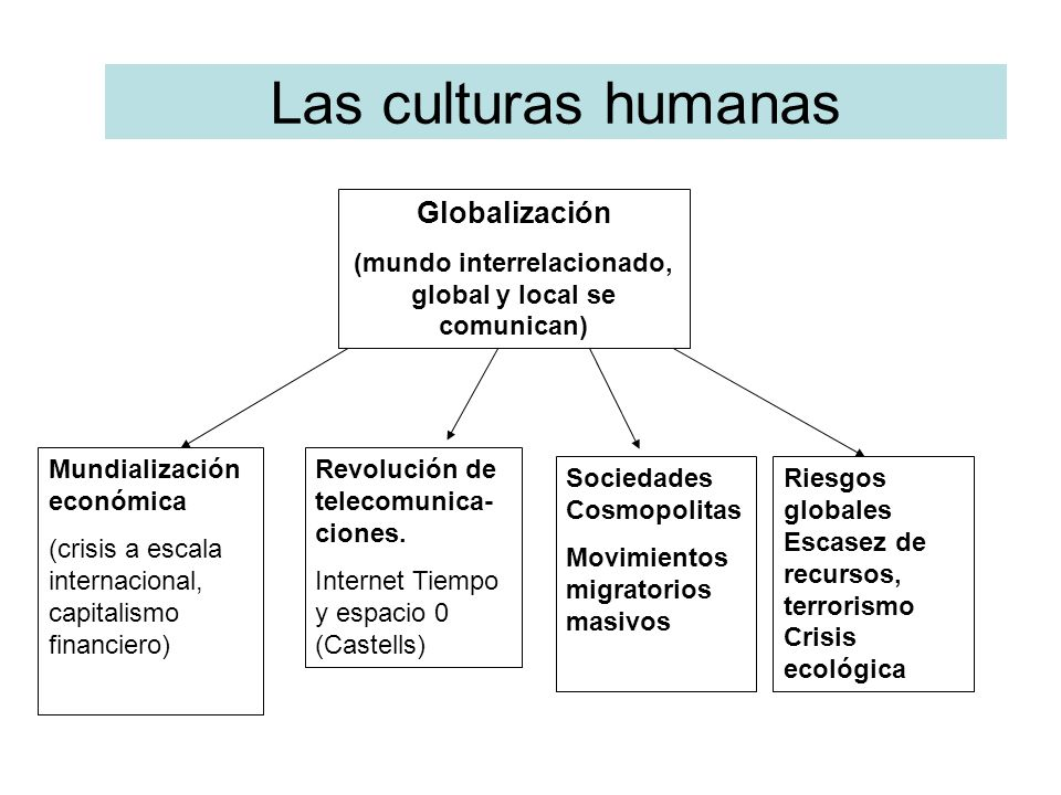 Las culturas humanas Globalización (mundo interrelacionado, global y local se comunican) Mundialización económica (crisis a escala internacional, capi