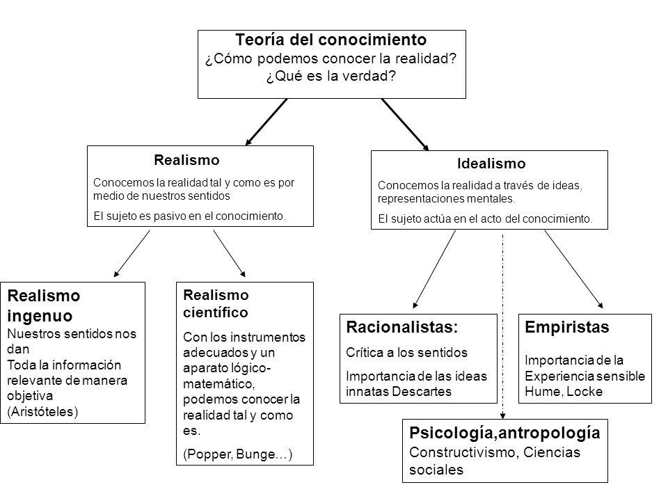 TEMA 6 El proceso del conocimiento Sensación (estímulo externo Captado por los sentidos) Atención Percepción (representación Mental) Entendimiento (procesamiento Interno de la Información) IDEAS Aprendizaje (adquisición de nuevos conocimientos) Memoria (almacenamiento De información) Imaginación Pensamiento Racionalidad PSICOLOGÍA ciencia que estudia los comportamientos psíquicos e internos del ser humano.