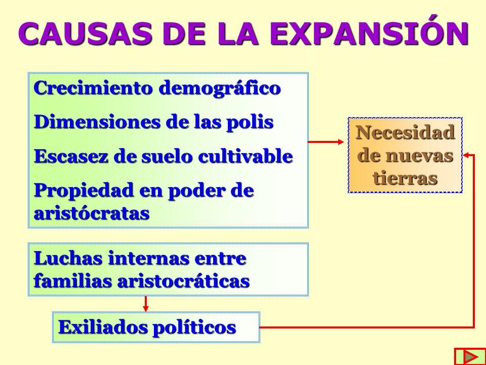 CAUSAS DE LA EXPANSIÓN Crecimiento demográfico Dimensiones de las polis Escasez de suelo cultivable Propiedad en poder de aristócratas Necesidad de nu
